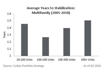Average Years to Stabilization by Size