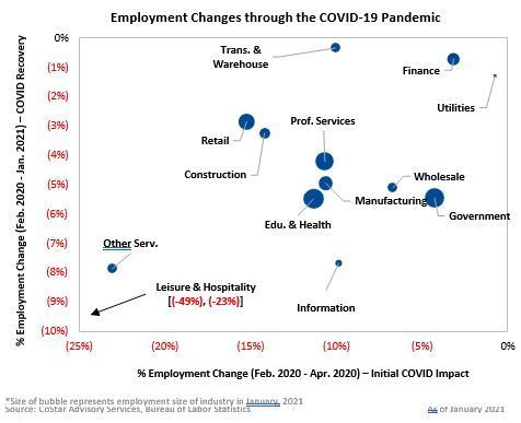 Employment Changes through the COVID-19 Pandemic