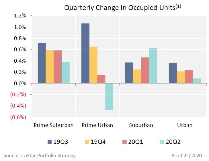 Quarterly Change in Occupied Units